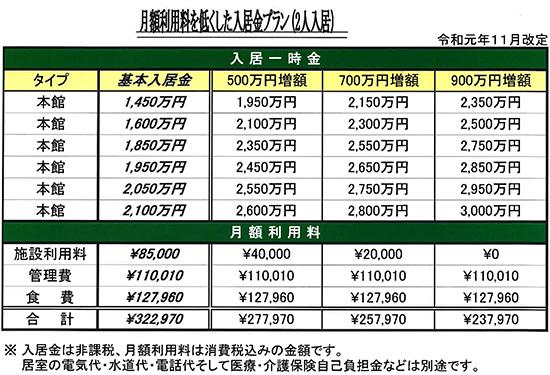 月額利用料を低くした入居金プラン(2人入居)